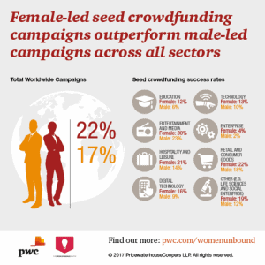PwC, The Crowdfunding Center, Crowdfund Better, Women, Entrepreneurs, seed crowdfunding, alternative capital, alternative funding, crowd funding for business, small business crowd funding